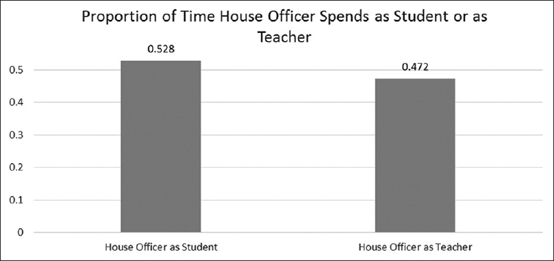 Figure 6: Proportion of time house officer acted as student and teacher