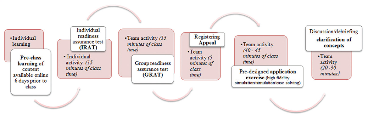 Figure 1: Overview of the team-based learning process
