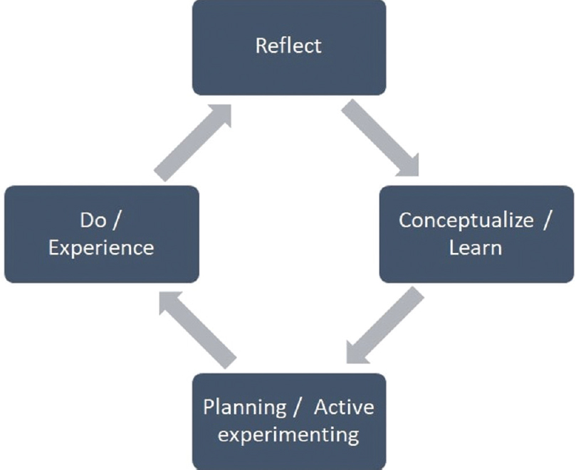 Figure 1: Kolb's experiential learning cycle